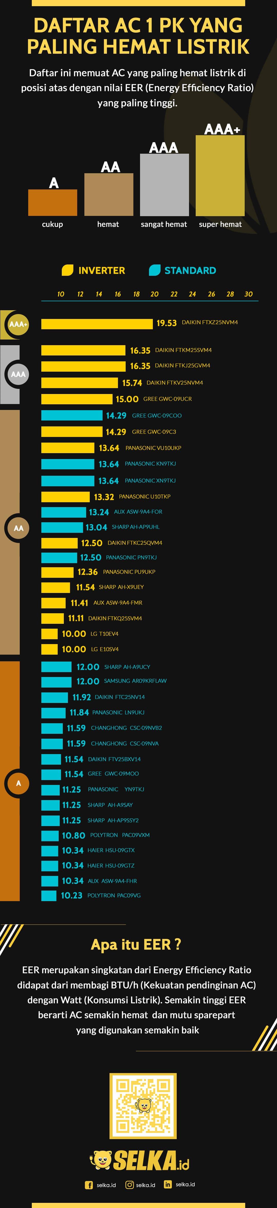 peringkat-top-40-ac-1-pk-hemat-listrik-infographics